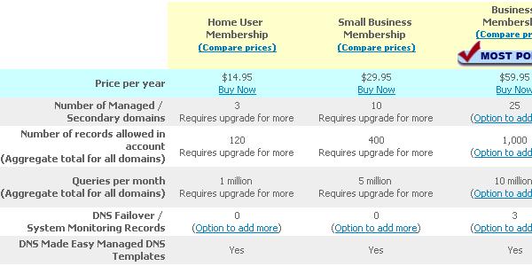 DNS-Made-Easy