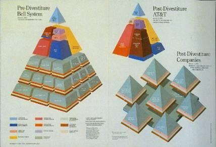 Схема разделения компании AT&T