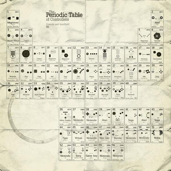 переодическая таблица